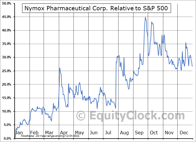 NYMX Relative to the S&P 500