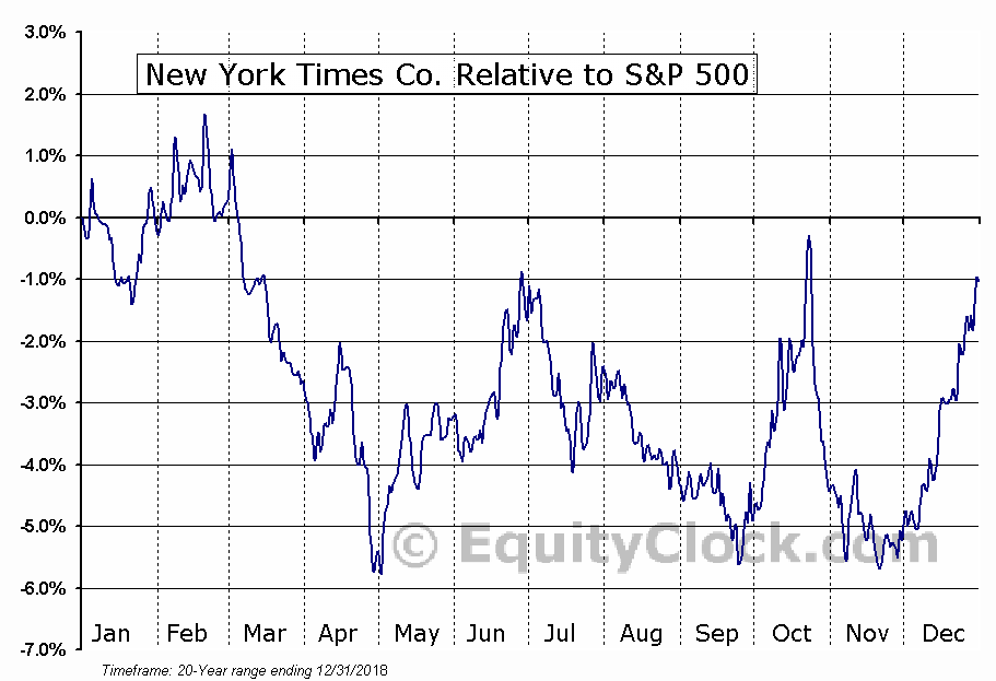 NYT Relative to the S&P 500