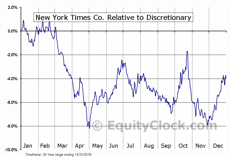 NYT Relative to the Sector