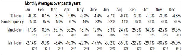 Monthly Seasonal Oasis Petroleum Inc. (NYSE:OAS)