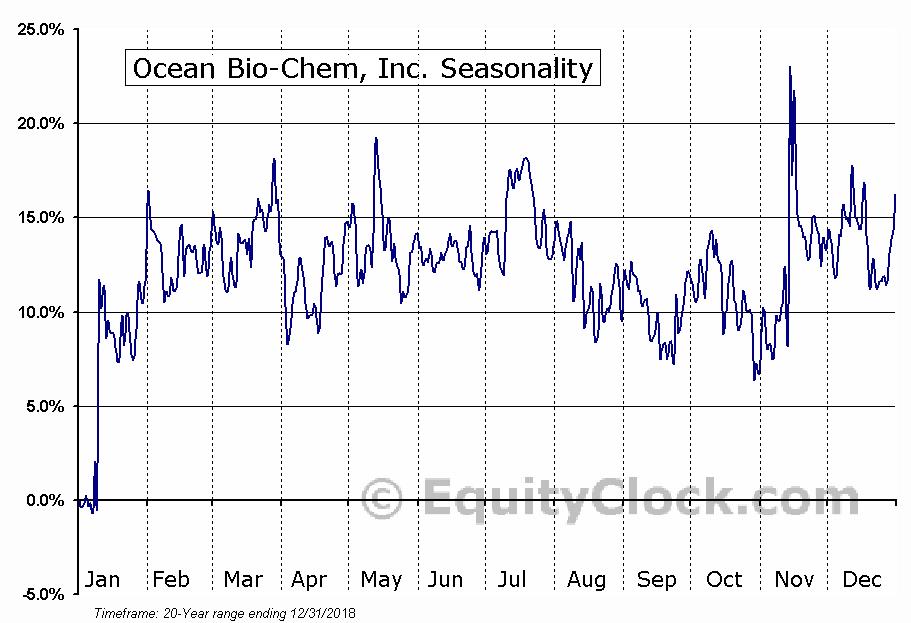 Ocean Bio-Chem, Inc. (NASD:OBCI) Seasonality