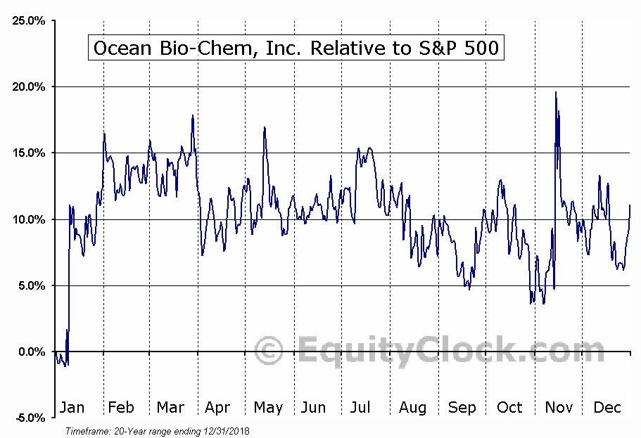 OBCI Relative to the S&P 500