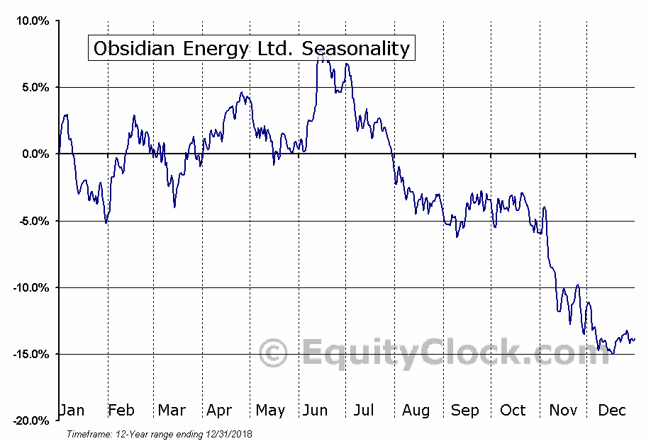 Obsidian Energy Ltd. (NYSE:OBE) Seasonal Chart