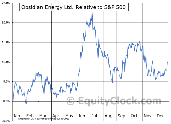 OBE.TO Relative to the S&P 500