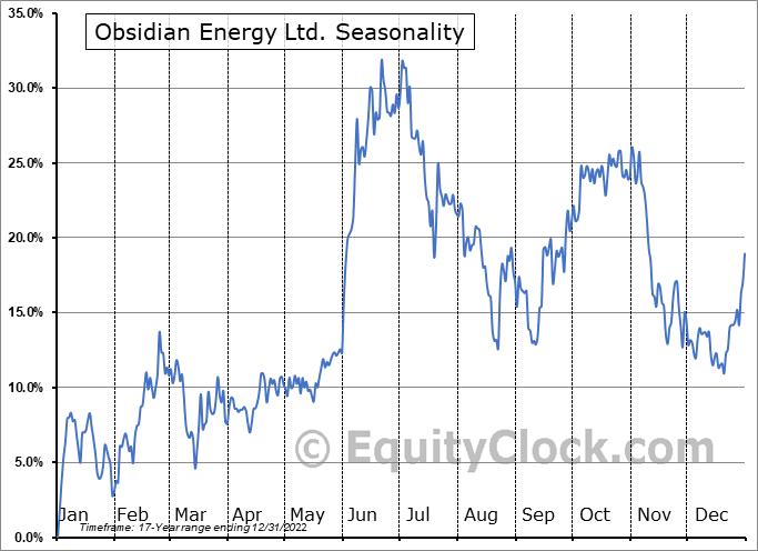 Obsidian Energy Ltd. (NYSE:OBE) Seasonality