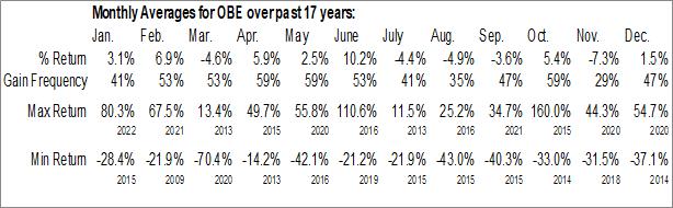 Monthly Seasonal Obsidian Energy Ltd. (NYSE:OBE)
