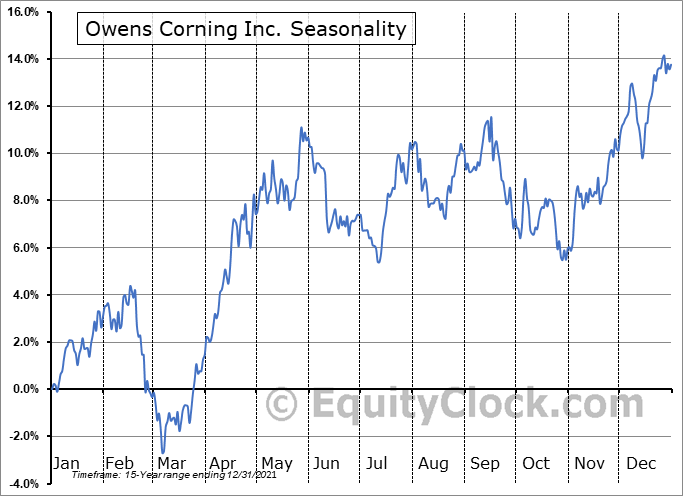 Owens Corning Inc Seasonal Chart