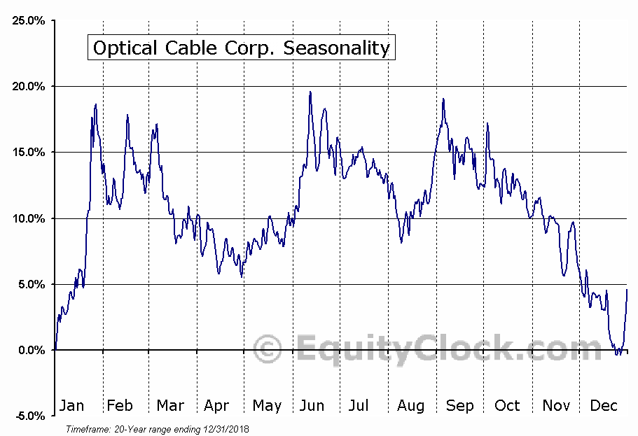 Optical Cable Corp. (NASD:OCC) Seasonality