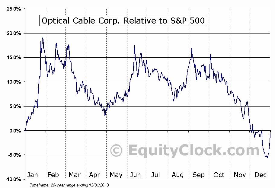 OCC Relative to the S&P 500