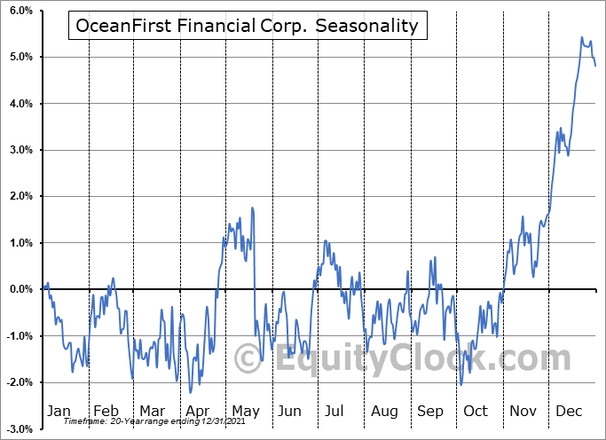 OceanFirst Financial Corp. Seasonal Chart