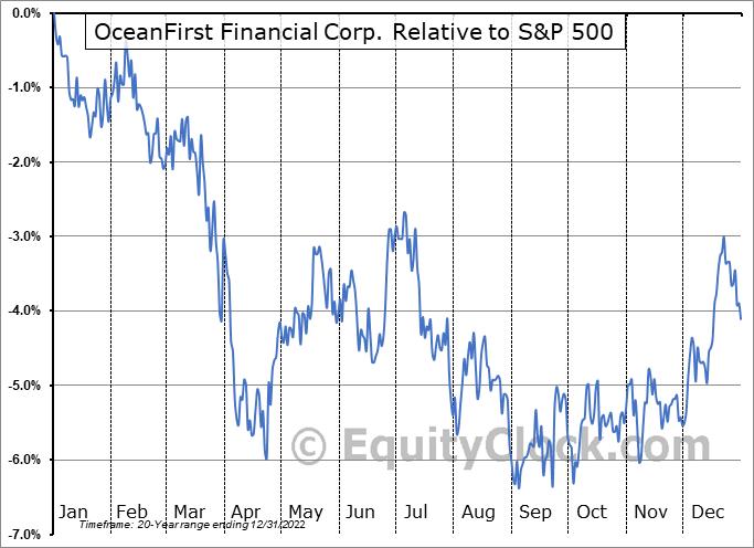 OCFC Relative to the S&P 500