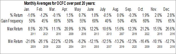 Monthly Seasonal OceanFirst Financial Corp. (NASD:OCFC)