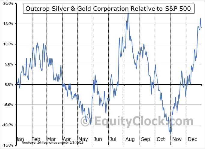 OCG.V Relative to the S&P 500