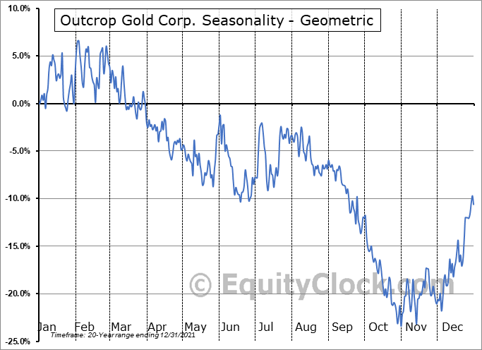 Outcrop Gold Corp. (TSXV:OCG.V) Seasonality