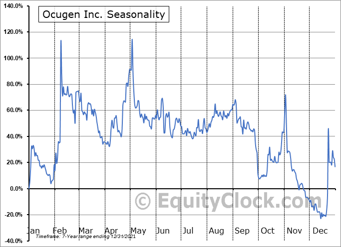 Ocugen, Inc. Seasonal Chart