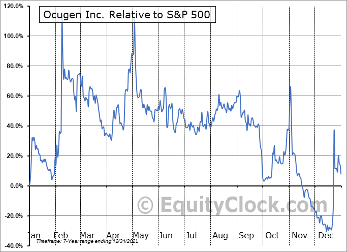 OCGN Relative to the S&P 500