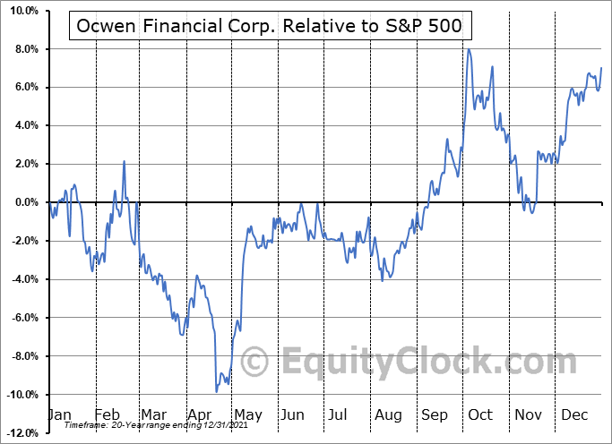 OCN Relative to the S&P 500