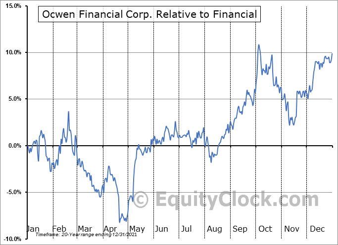 OCN Relative to the Sector