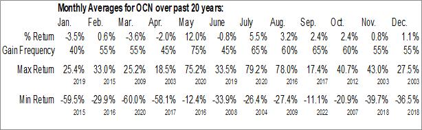 Monthly Seasonal Ocwen Financial Corp. (NYSE:OCN)