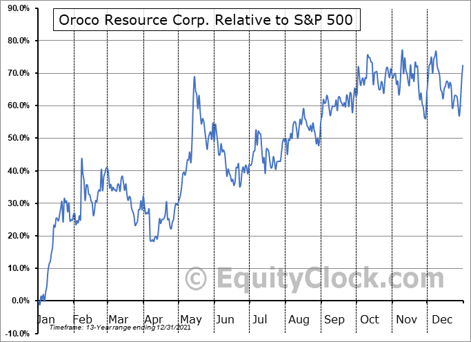 OCO.V Relative to the S&P 500