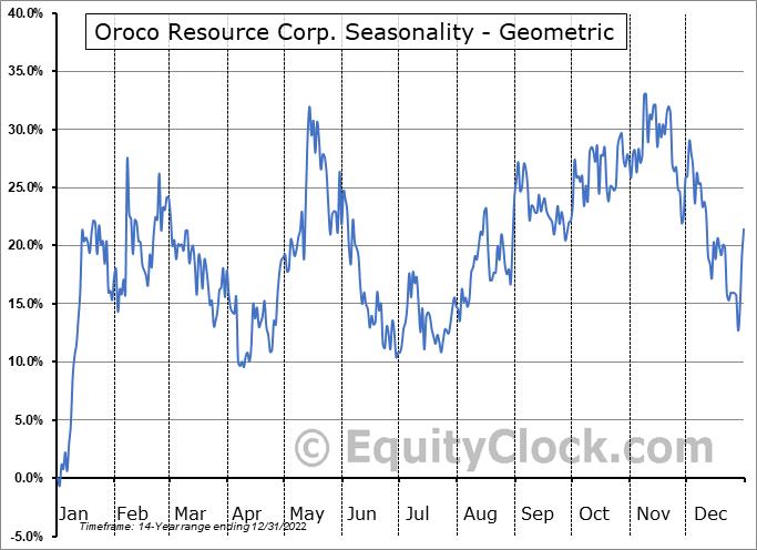 Oroco Resource Corp. (TSXV:OCO.V) Seasonality