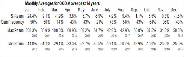 Monthly Seasonal Oroco Resource Corp. (TSXV:OCO.V)
