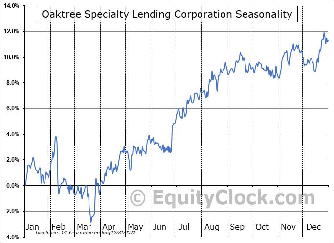 Oaktree Specialty Lending Corporation Seasonal Chart