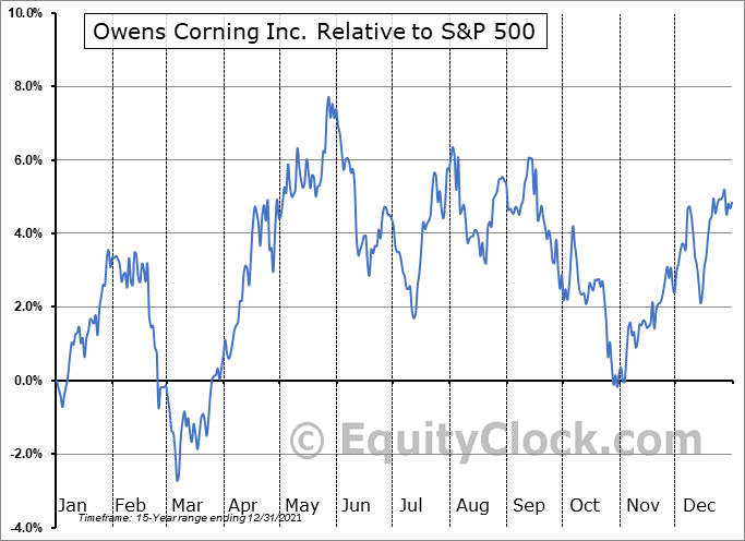 OC Relative to the S&P 500