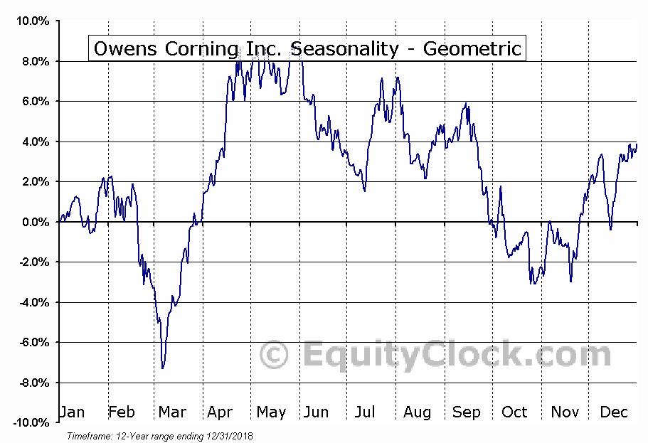Owens Corning Inc. (NYSE:OC) Seasonality