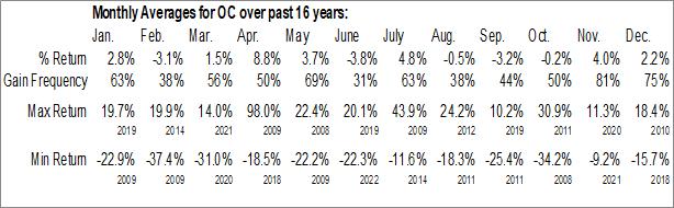 Monthly Seasonal Owens Corning Inc. (NYSE:OC)
