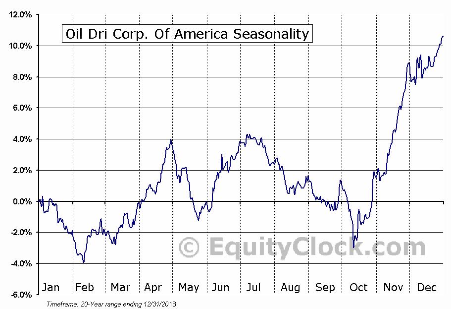 Oil-Dri Corporation Of America Seasonal Chart