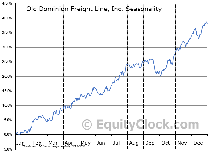 Old Dominion Freight Line, Inc. Seasonal Chart