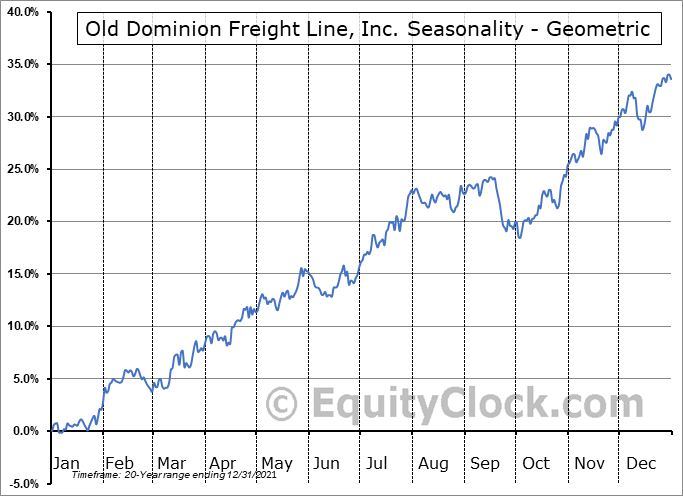 Old Dominion Freight Line, Inc. (NASD:ODFL) Seasonality