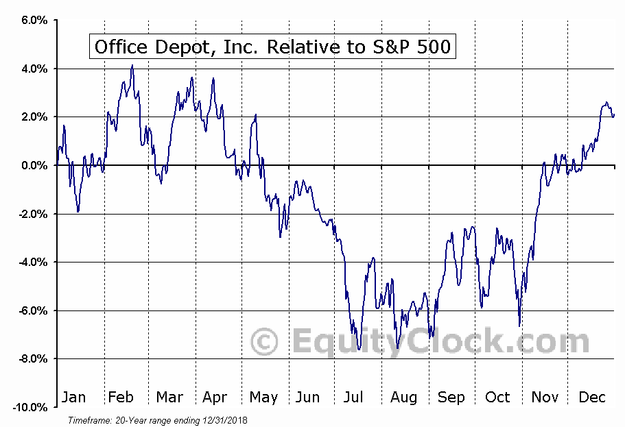 ODP Relative to the S&P 500