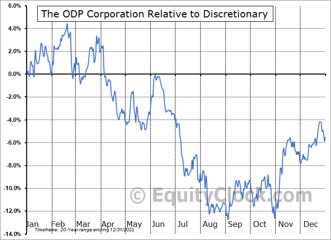 ODP Relative to the Sector