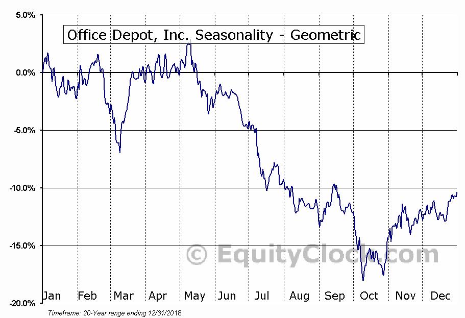 Office Depot, Inc. (NASD:ODP) Seasonality
