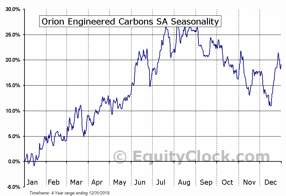 Orion Engineered Carbons S.A (OEC) Seasonal Chart