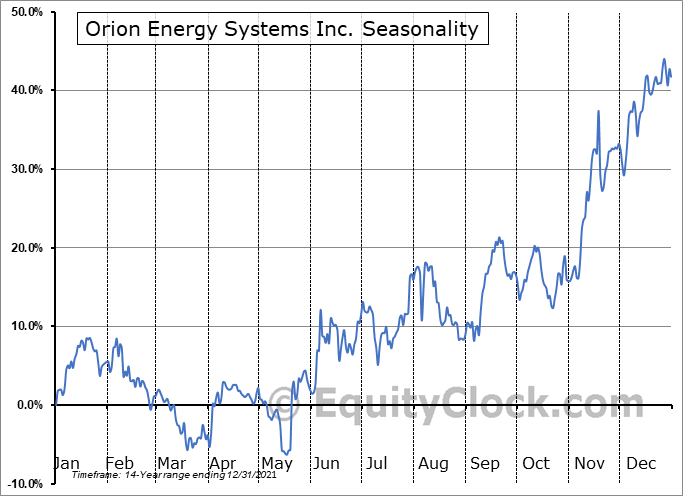 Orion Energy Systems, Inc. Seasonal Chart