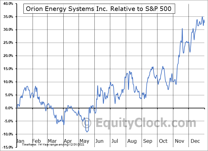 OESX Relative to the S&P 500