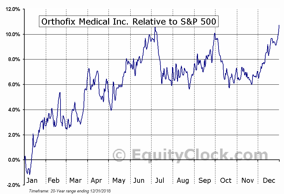 OFIX Relative to the S&P 500