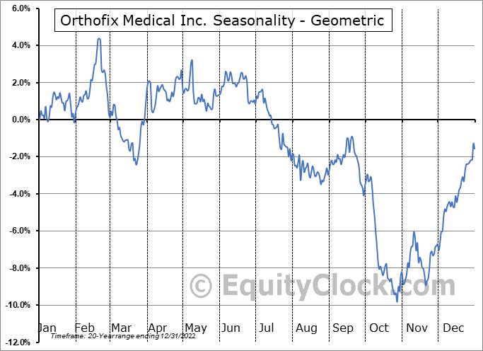 Orthofix Medical Inc. (NASD:OFIX) Seasonality