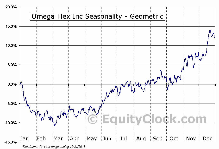 Omega Flex Inc (NASD:OFLX) Seasonality