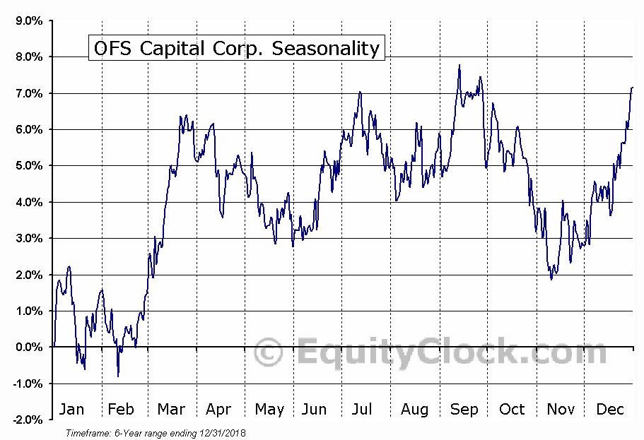 OFS Capital Corporation (OFS) Seasonal Chart