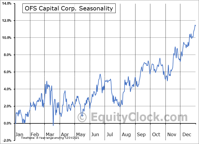 OFS Capital Corporation Seasonal Chart