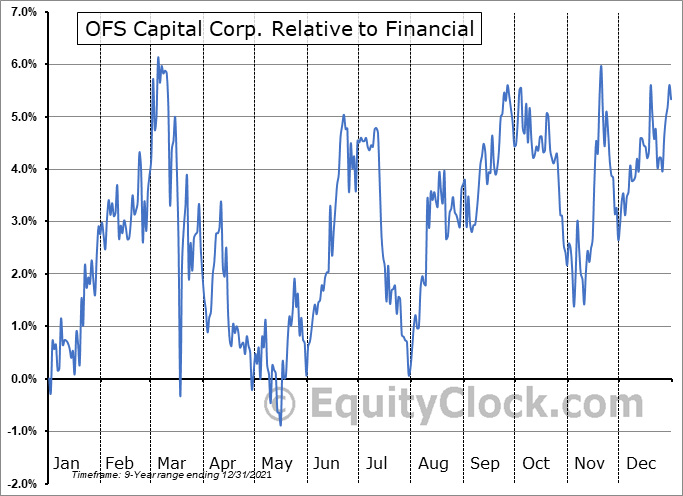 OFS Relative to the Sector