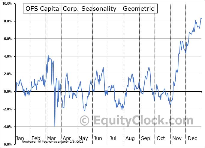 OFS Capital Corp. (NASD:OFS) Seasonality
