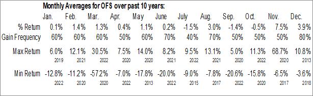 Monthly Seasonal OFS Capital Corp. (NASD:OFS)