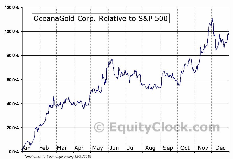 OGC.TO Relative to the S&P 500