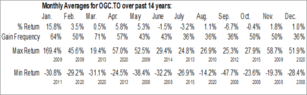Monthly Seasonal OceanaGold (TSE:OGC)