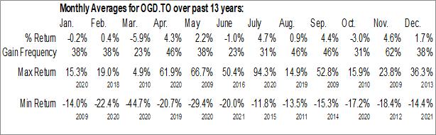 Monthly Seasonal Orbit Garant Drilling Inc. (TSE:OGD.TO)